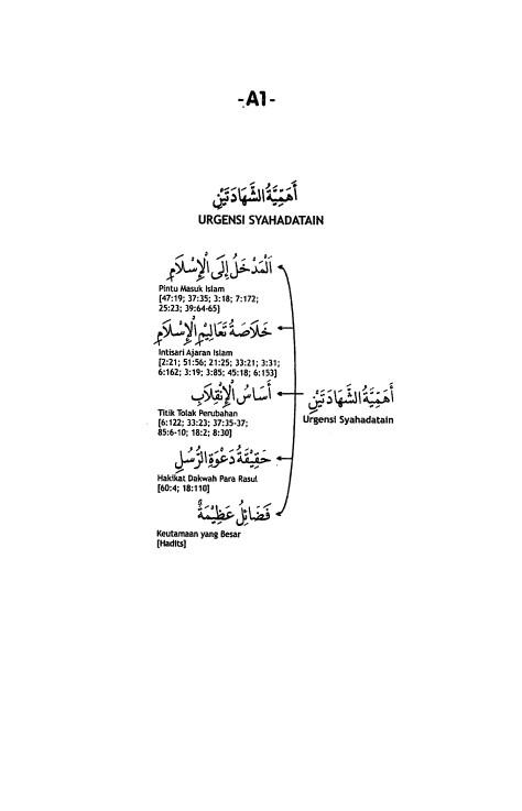 A.1. Urgensi Syahadatain