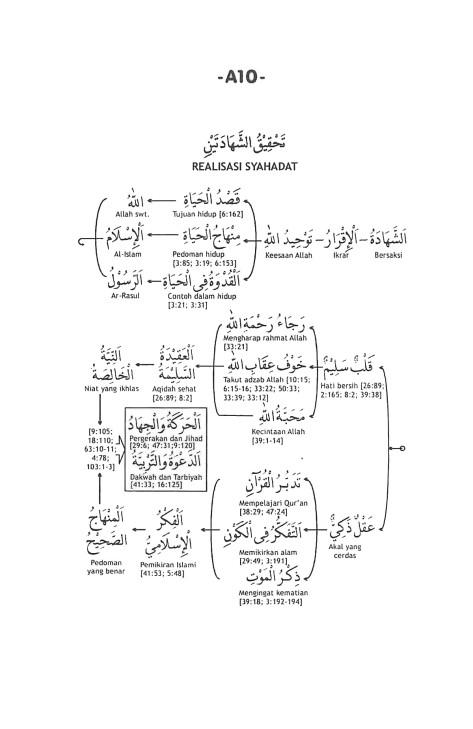 A.10. Realisasi Syahadatain