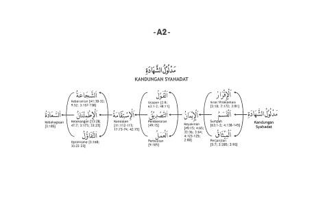A.2. Makna yang Terkandung dalam Syahadatain