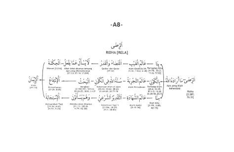 A.8. Ridha (Kerelaan)