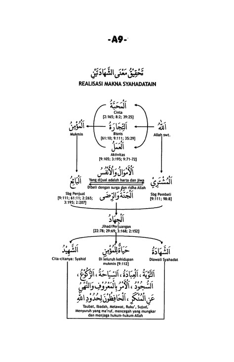 A.9. Realisasi Makna Syahadatain