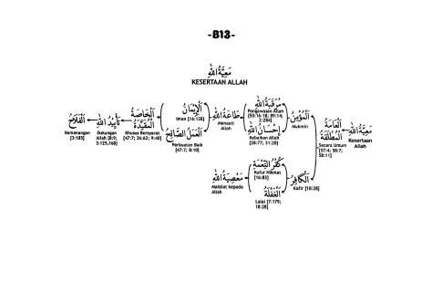 B.13. Kesertaan Allah