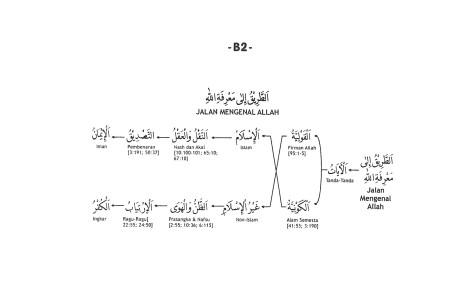 B.2. Cara Mengenal Allah