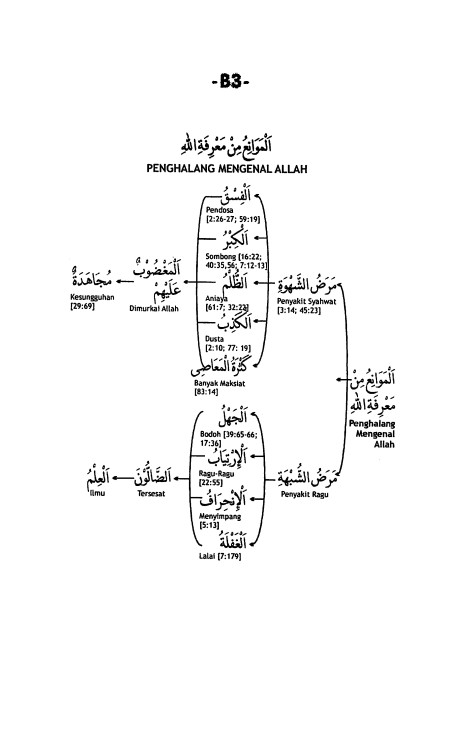 B.3. Penghalang Ma'rifatullah