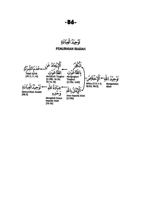 B.6. Memurnikan Ibadah
