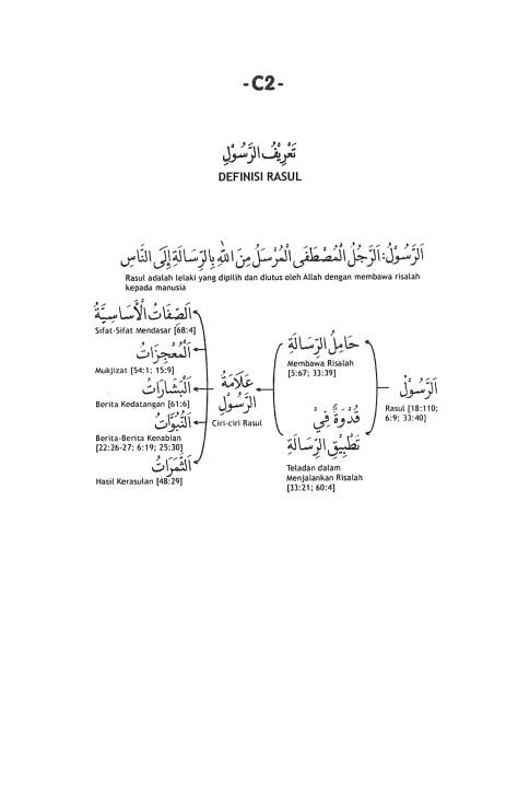 C.2. Definisi Rasul