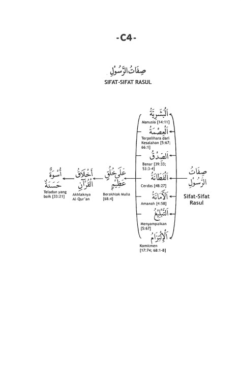 C.4. Sifat-Sifat Rasul
