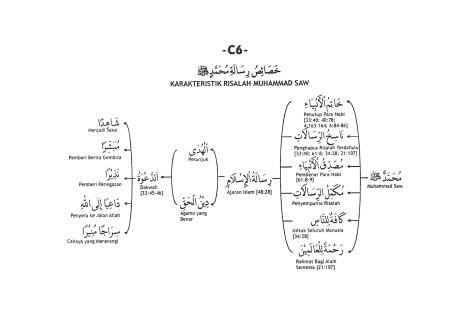 C.6. Karakteristik Risalah Muhammad Saw