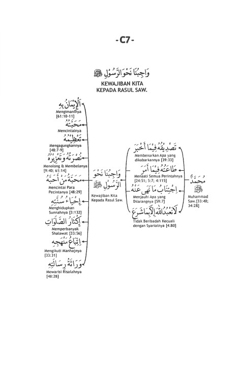 C.7. Kewajiban Kita kepada Rasul Saw