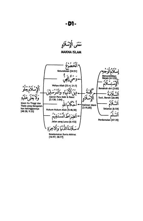D.1. Makna Islam