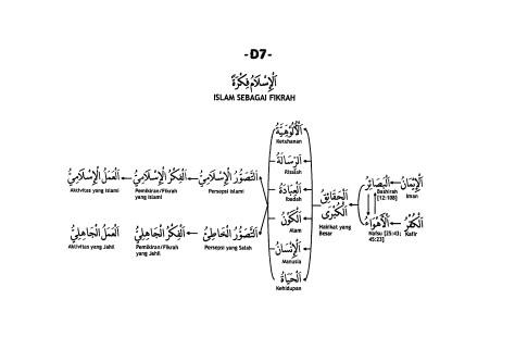 D.7. Islam Sebagai Fikrah
