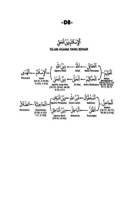 D.8. Islam Agama yang Benar