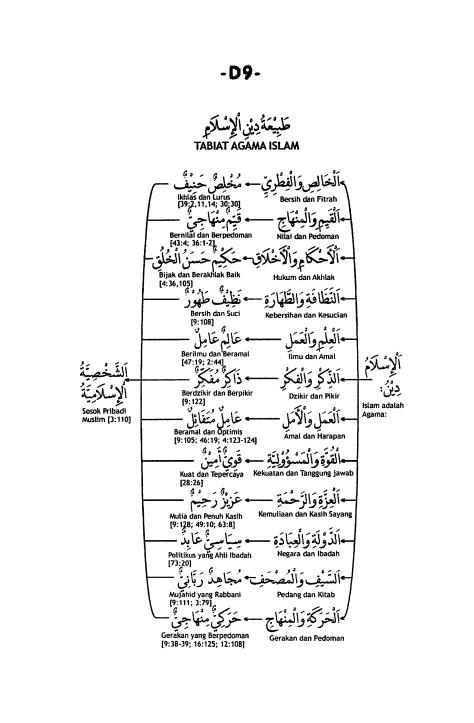 D.9. Tabiat Agama Islam