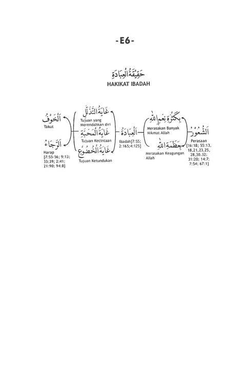E.6. Hakikat Ibadah