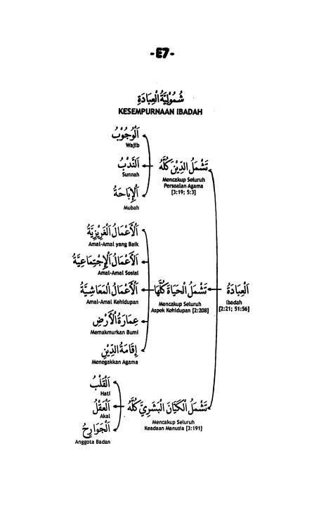 E.7. Cakupan Ibadah