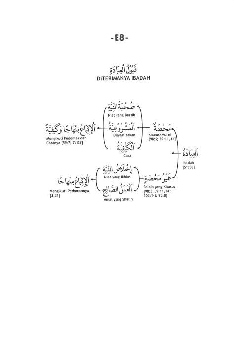 E.8. Diterimanya Ibadah