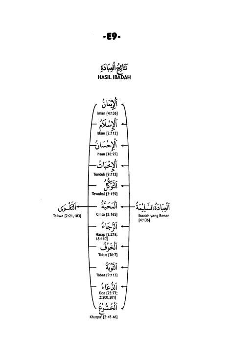 E.9. Hasil Ibadah