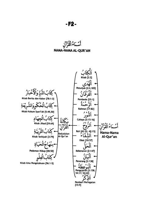 F.2. Nama-Nama Al-Qur'an