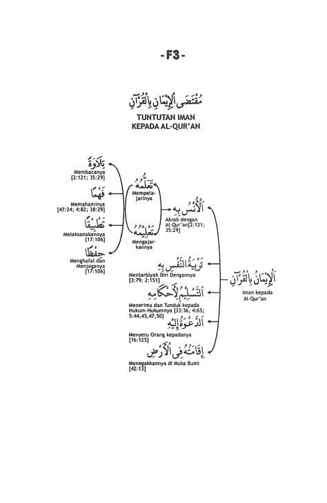 F.3. Konsekuensi Iman Kepada Al-Qur'an