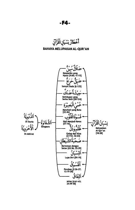 F.4. Bahaya Melupakan Al-Qur'an
