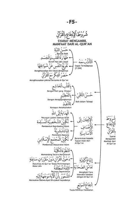 F.5. Syarat Mendapat Manfaat Al-Qur'an
