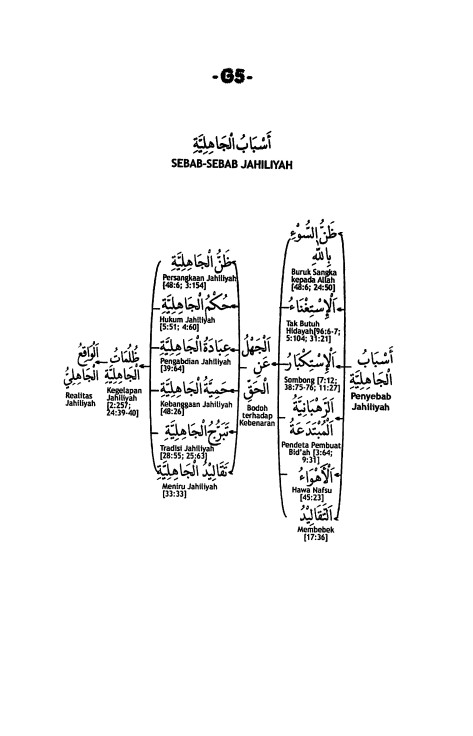 G.5. Sebab-Sebab Jahiliyah