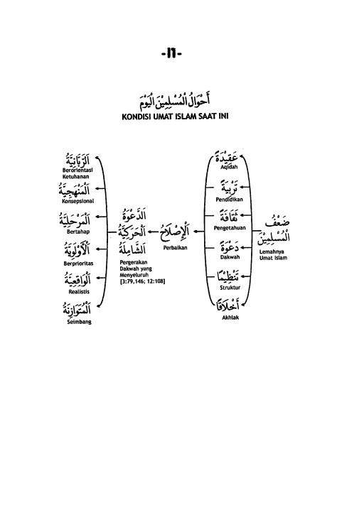 I.1. Kondisi Kaum Muslimin Saat Ini