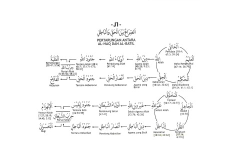 J.1. Konflik Antara Haq dan Batil