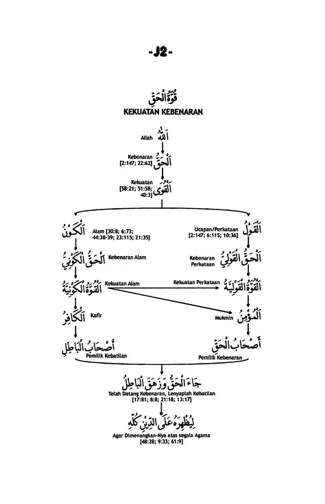 J.2. Kekuatan Al-Haq