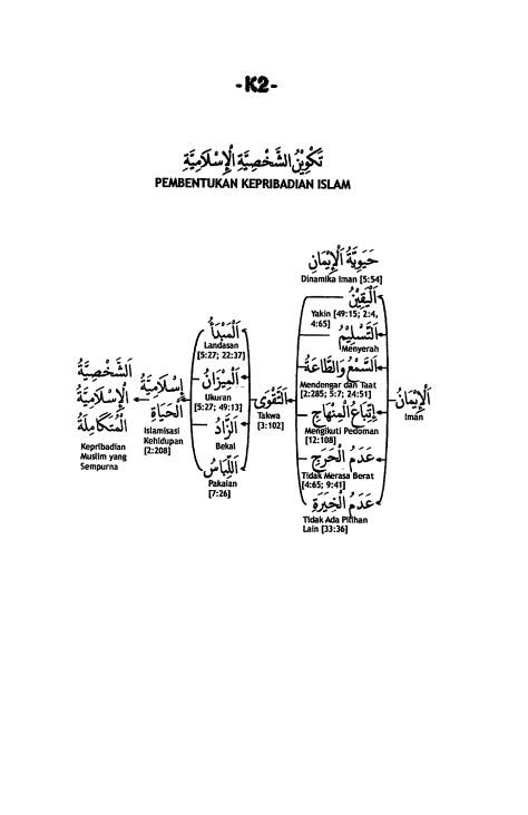 K.2. Membentuk Kepribadian Islam