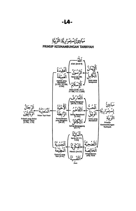 L.4. Prinsip Kesinambungan Tarbiyah