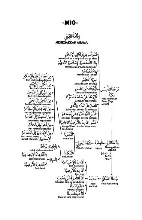 M.10. Penegakan Agama