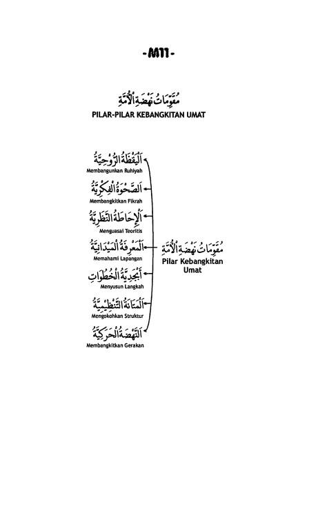 M.11. Pilar-Pilar Kebangkitan Umat