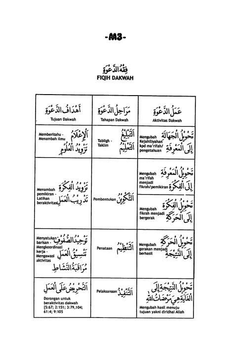 M.3. Fiqh Dakwah