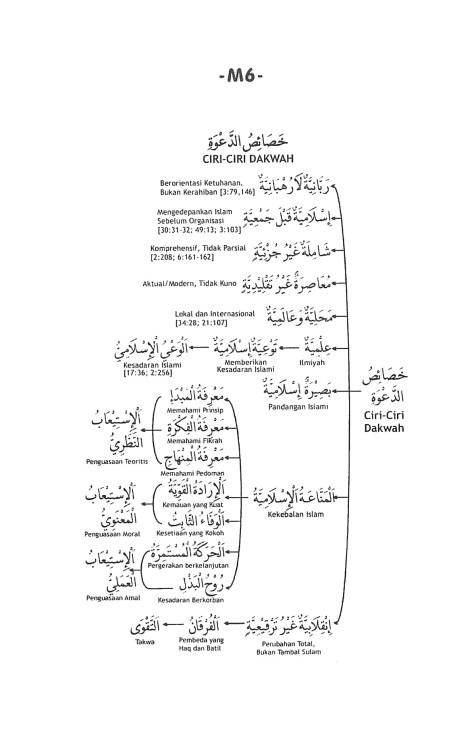 M.6. Karakteristik Dakwah