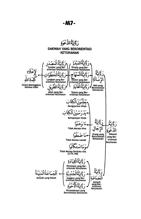 M.7. Rabbaniyatud Dakwah